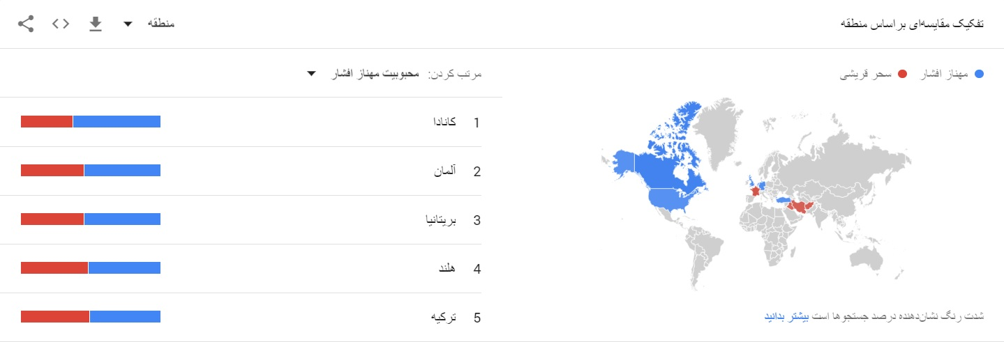 مخاطبین مهناز افشار در چه کشور هایی هستند